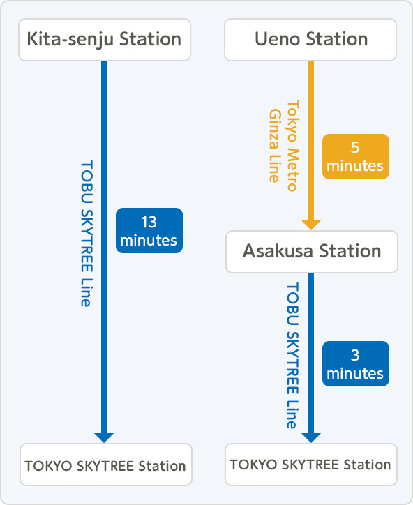 Access by train   Access   TOKYO SKYTREE